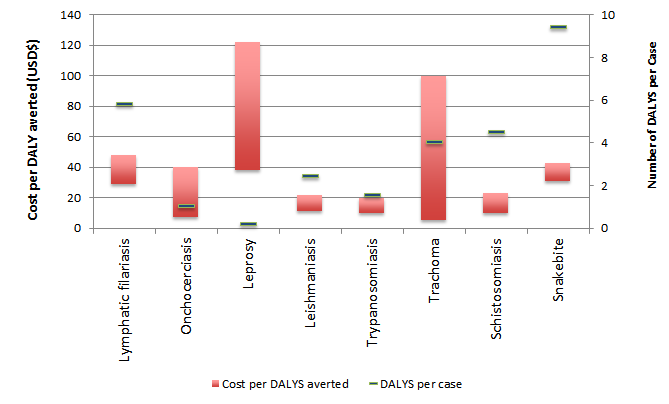 Comparison of DALYS and Cost per DALY averted for various NTD interventions
